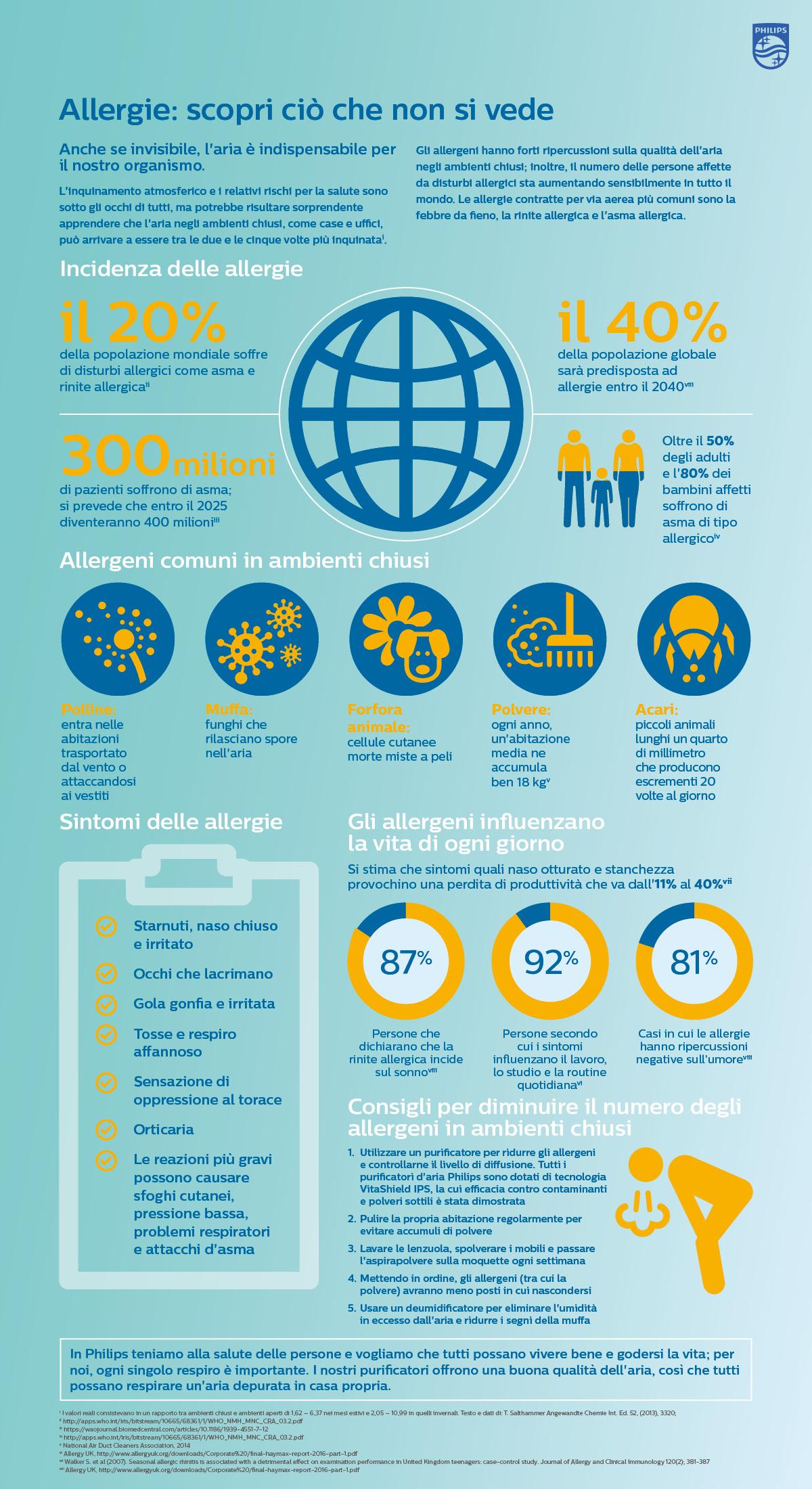 Infografica sulle allergie