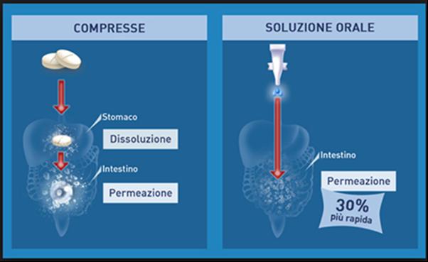 compresse vs liquida